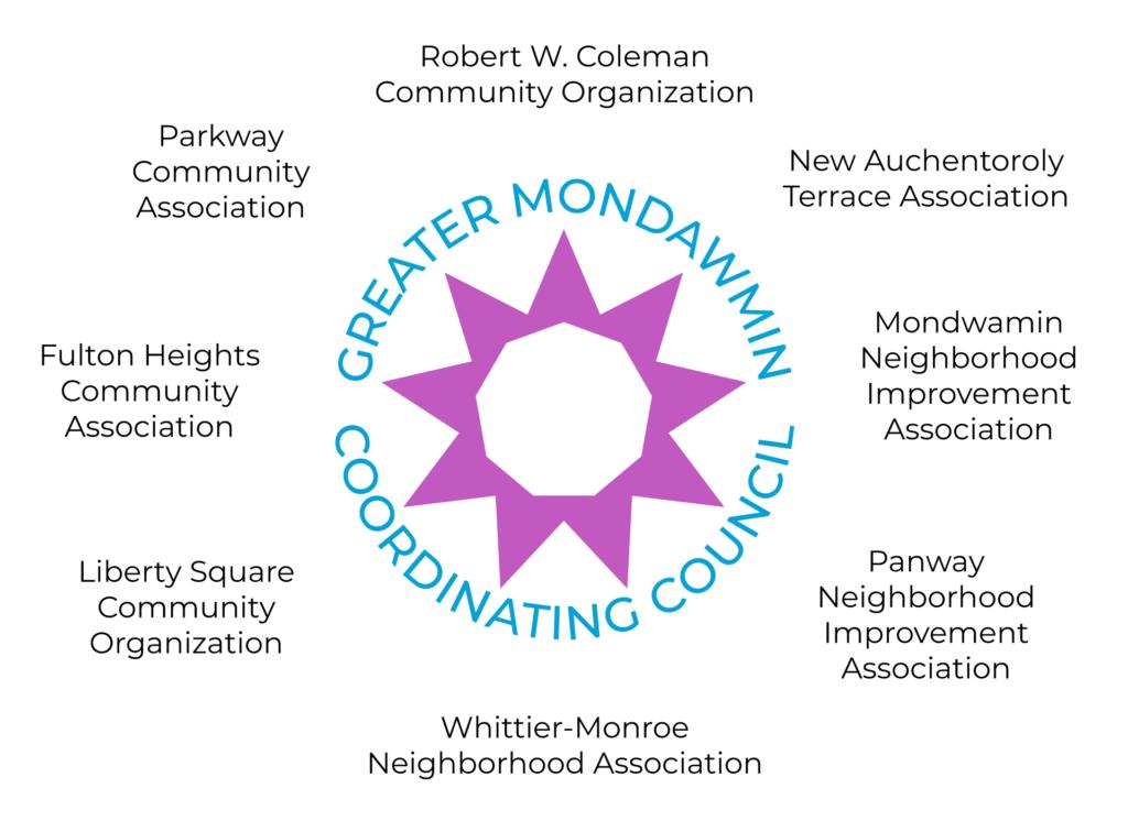 GMCC community associations